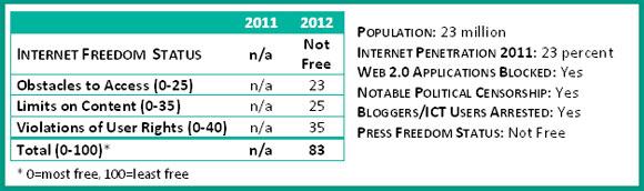 Refworld | Freedom on the Net 2012 - Syria