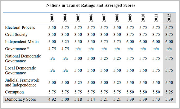 Armenia 10-year ratings