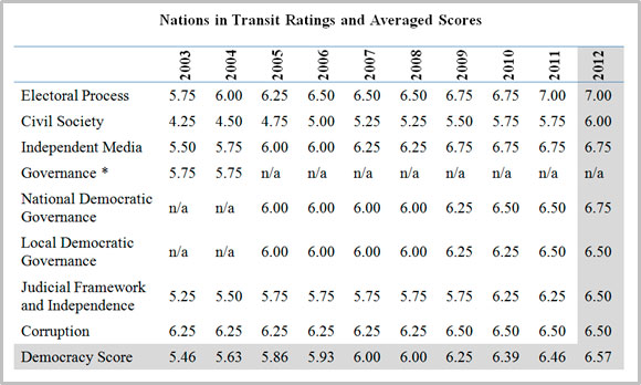 Azerbaijan 10-year ratings