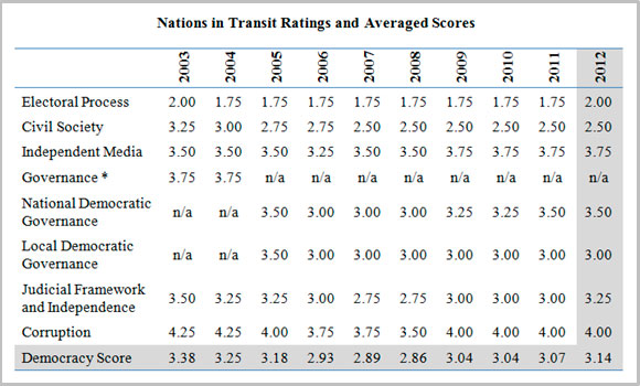 Bulgaria 10-year ratings