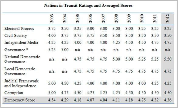 Bosnia and Herzegovina 10-year ratings