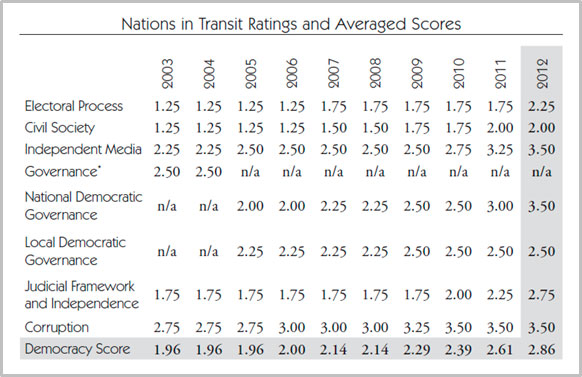Hungary 10-year ratings