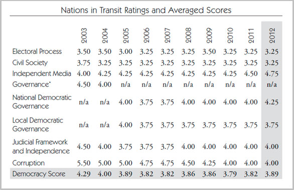 Macedonia 10-year ratings