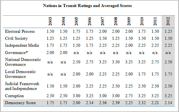 Poland 10-year ratings
