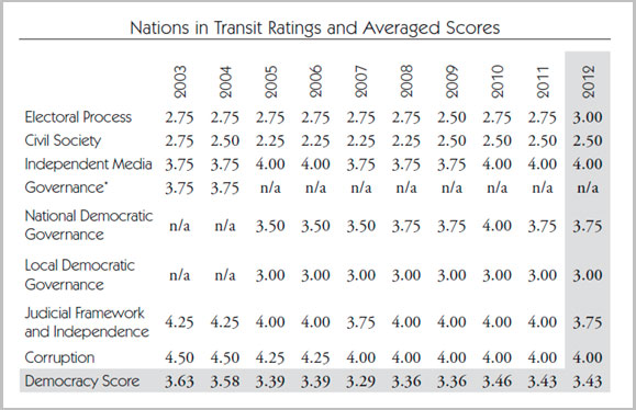 Romania 10-year ratings