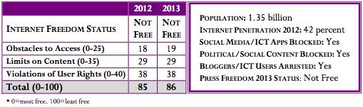 Refworld   Freedom on the Net 2013 - China