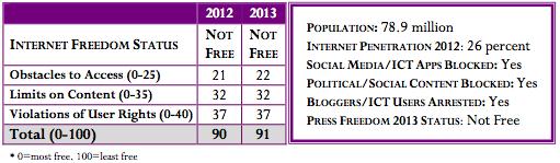 Refworld | Freedom on the Net 2013 - Iran
