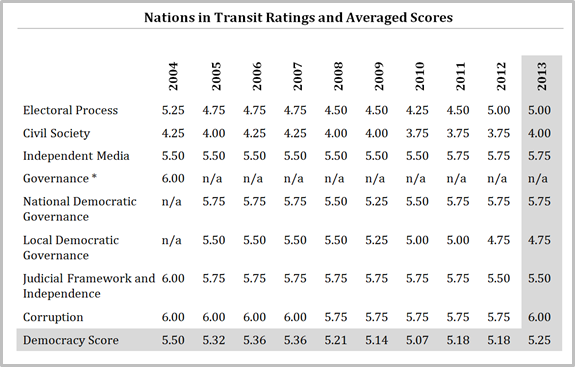 Kosovo 10-year ratings