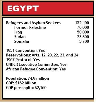 the egyptian government and unhcr a Cairo - the majority of registered syrian refugees in egypt are now classed as severely vulnerable by the united nations' refugee agency, according to donor briefing.