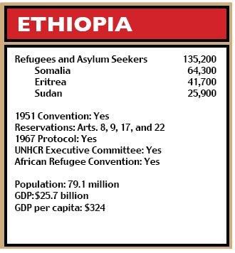 Refworld | World Refugee Survey 2009 - Ethiopia