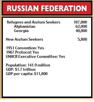 Russian Federation figures