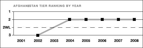 Afghanistan tier ranking by year