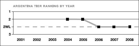 Argentina tier ranking by year