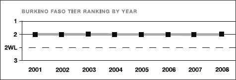 Burkina Faso tier ranking by year
