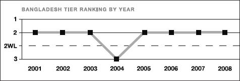 Bangladesh tier ranking by year