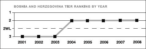 Bosnia and Herzegovina tier ranking by year