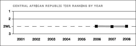 The Central African Republic tier ranking by year