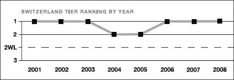 Switzerland tier ranking by year