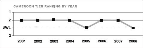 Cameroon tier ranking by year