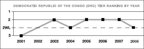 Congo, Democratic Republic of the tier ranking by year