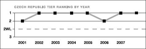 Czech Republic tier ranking by year
