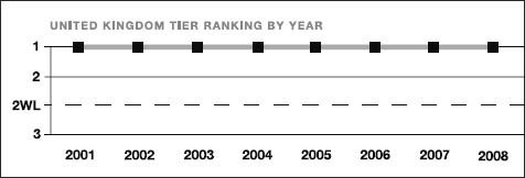United Kingdom tier ranking by year