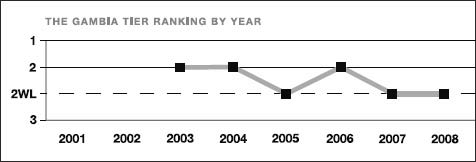 The Gambia tier ranking by year