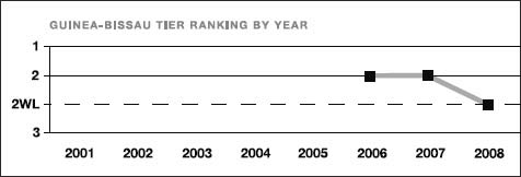 Guinea-Bissau tier ranking by year