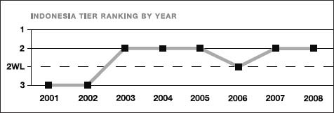 Indonesia tier ranking by year