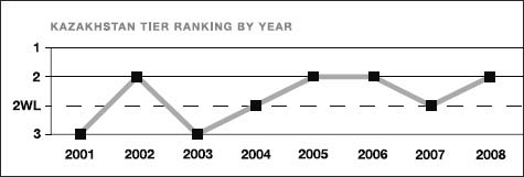 Kazakhstan tier ranking by year