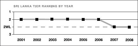 Sri Lanka tier ranking by year
