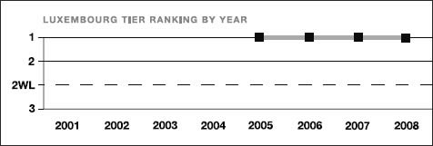Luxembourg tier ranking by year
