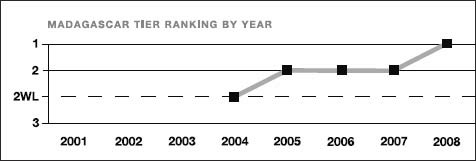 Madagascar tier ranking by year