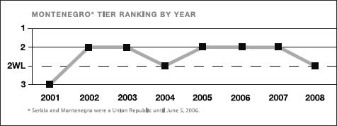 Montenegro tier ranking by year