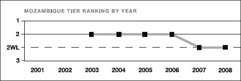 Mozambique tier ranking by year