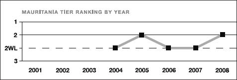 Mauritania tier ranking by year