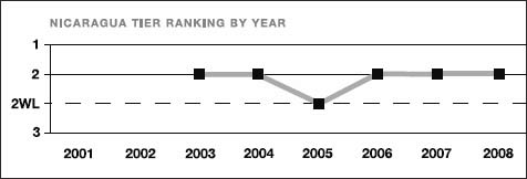 Nicaragua tier ranking by year
