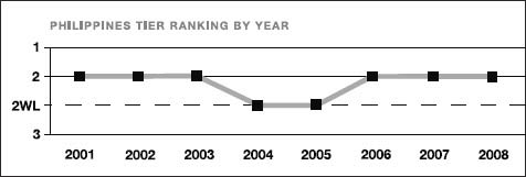 Philippines tier ranking by year