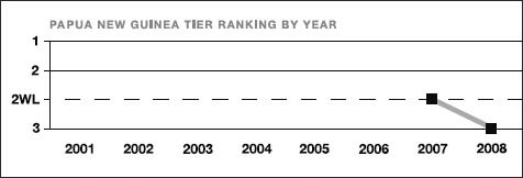 Papua New Guinea tier ranking by year