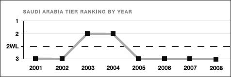Saudi Arabia tier ranking by year