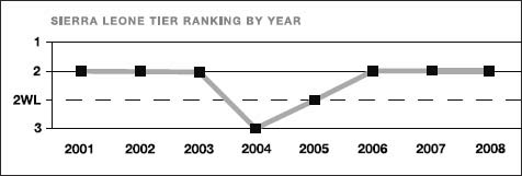 Sierra Leone tier ranking by year