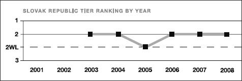 Slovak Republic tier ranking by year