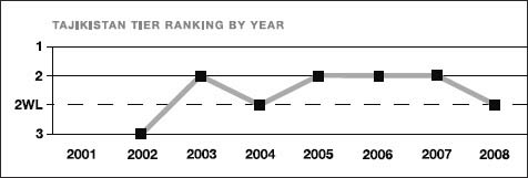 Tajikistan tier ranking by year
