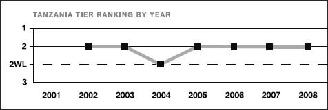 Tanzania tier ranking by year
