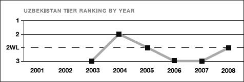 Uzbekistan tier ranking by year