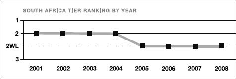South Africa tier ranking by year